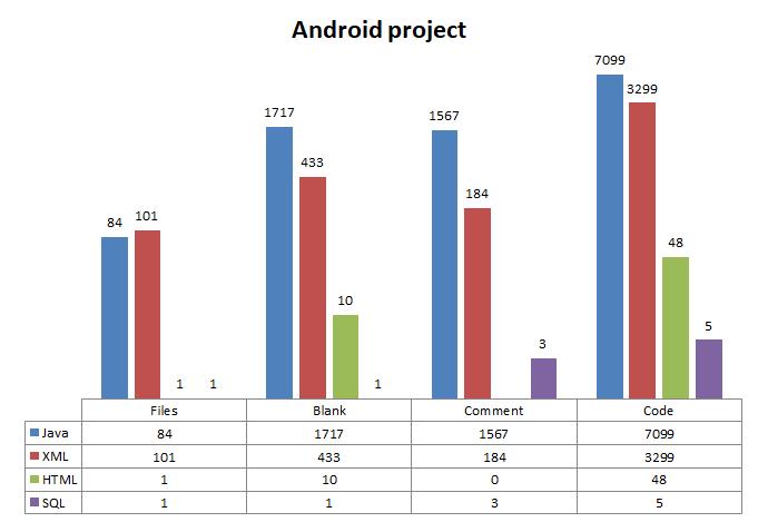 FERI urnik android project SLOC statistics.