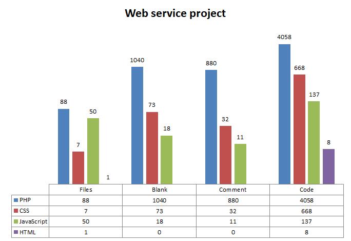 FERI urnik web service SLOC statistics.
